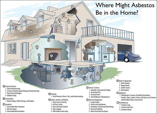 Where Might Asbestos be in the Home